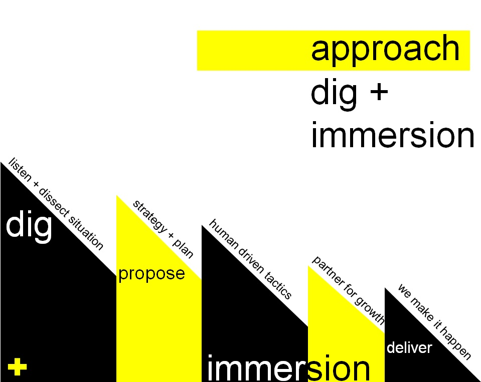 VERB dig immersion process visual